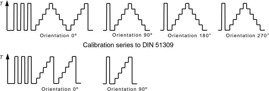 T Orientation 0 Orientation 90 Orientation 180 Orientation 270 Calibration series to DIN 51309 T