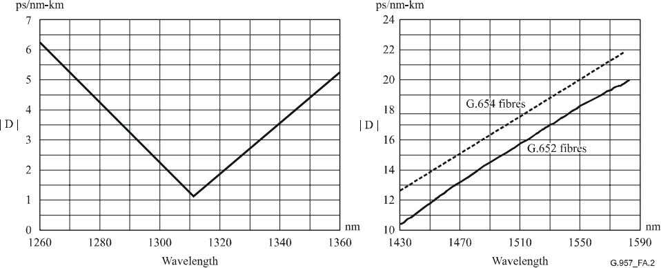 while attenuation limits the lower operating wavelength. Figure A.2/G.957 – Maximum absolute value,  D 