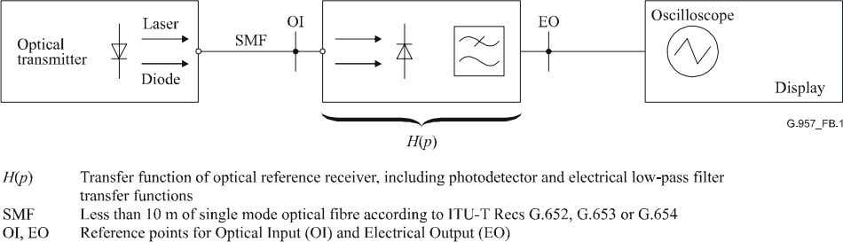 noise and manufacturing deviations of the low-pass filter. Figure B.1/G.957 – Measurement set-up for transmitter eye