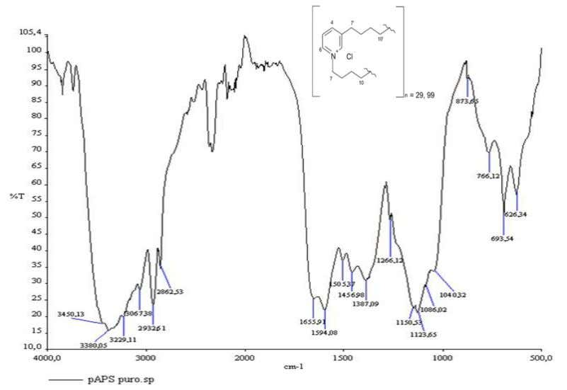 a water solution in the concentrations reported in Table 6. Fig. 8. The FT-IR spectrum and