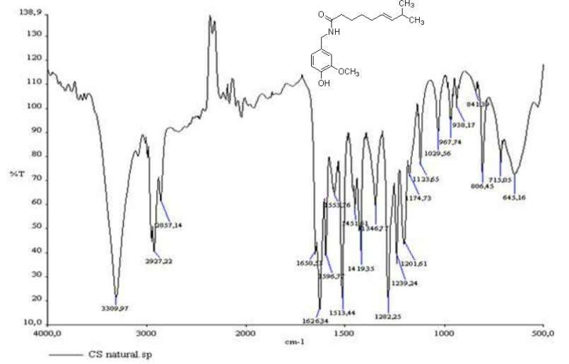 III. MATERIALS AND METHODS Fig. 12 . FT-IR spectrum and chemical formula of capsaicin (v) Cinnamaldehyde