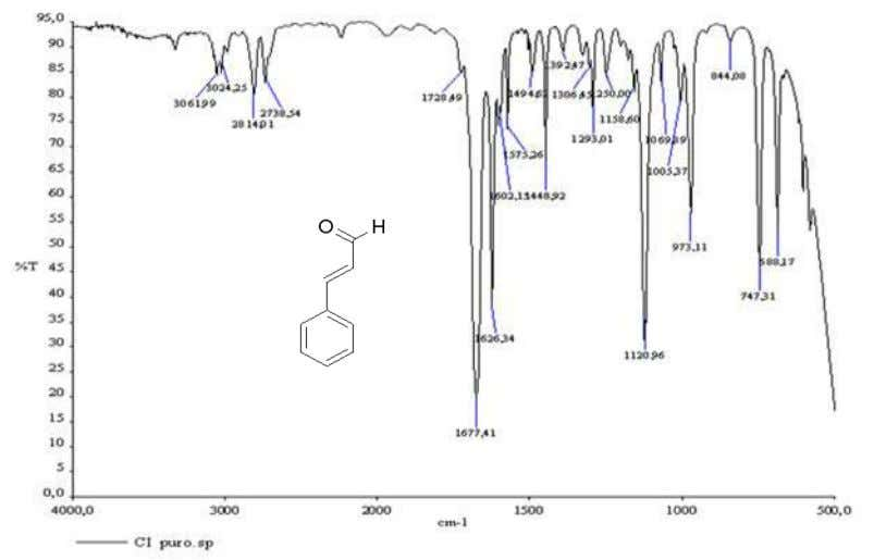 III. MATERIALS AND METHODS Fig. 13. FT-IR spectra and chemical formula of cinnamaldehyde Concentrate Algophase (A)