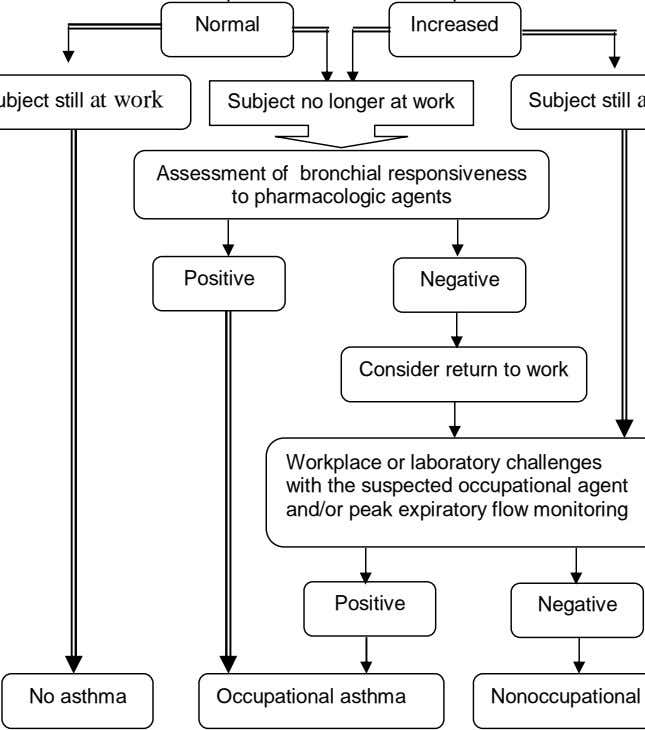 Normal Increased Subject no longer at work Assessment of bronchial responsiveness to pharmacologic agents Positive