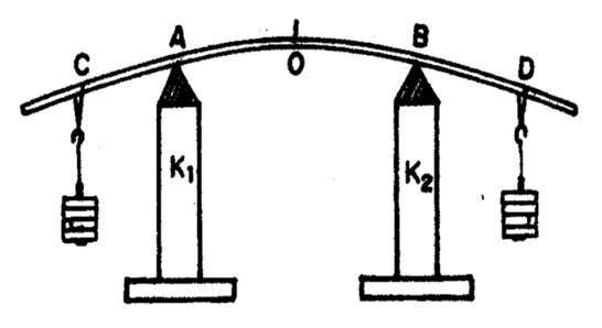 elevation in the beam is produced called uniform bending . Faculty of Engineering & Technology 14