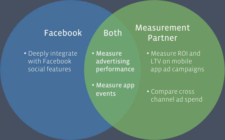 Measurement Facebook Both Partner •   Deeply integrate with Facebook social features •   Measure
