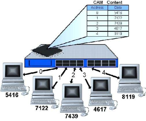 address to the specific hardware MAC's address. Figure 9: MAC Address Lookup Address Lookup for Routers