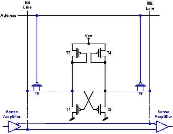 cell for read or writ e operation, two circuits are added: Figure 4: Single-Bit SRAM Cell