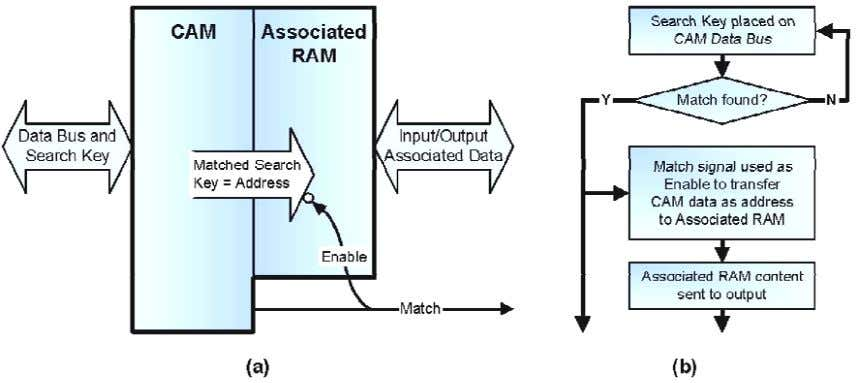 capacitive loads — a large source of power consumption. Figure 7: (a) CAM with Associated Memory