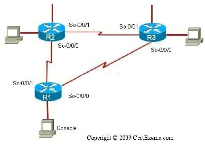 telnet command. Applicable network diagram is shown below: Instructions: 1.Assign the IP address of all the