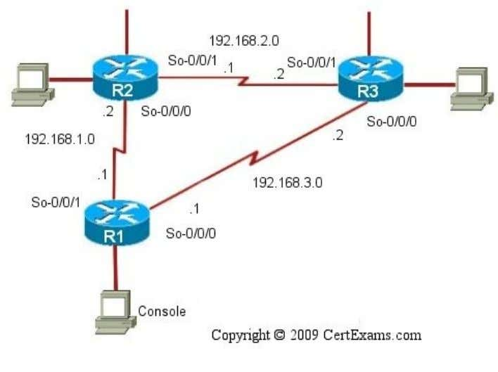 Note: .1 on router 1 So refers to 192.168.1.1. Similarly other IP addresses to be