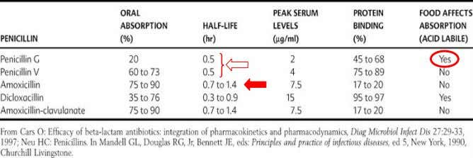 Pharmacokinetics of common penicillins e.g. Penicillin G (which is why we prefer penicillin V). in acid