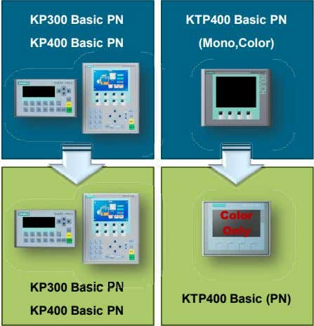 KP300 Basic PN KTP400 Basic PN KP400 Basic PN (Mono,Color) Color Only KP300 Basic PN
