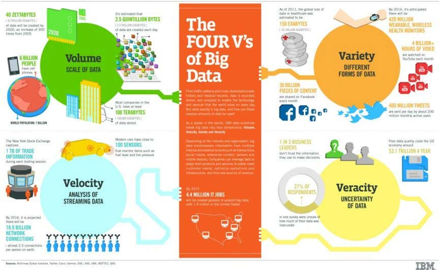 than a decade. Figure 1 . 1 : The Four Vs of Big Data. A good