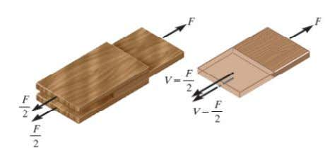 A = area at that section 2 different types of shear: a) Single Shear b )