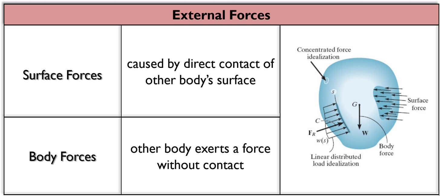 External Forces Surface Forces caused by direct contact of other body's surface Body Forces other