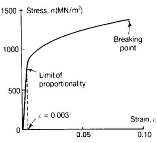 Mechanics Centre of Studies Stress – strain Curve (from tensile test) Ductile Materials Brittle Materials Ch