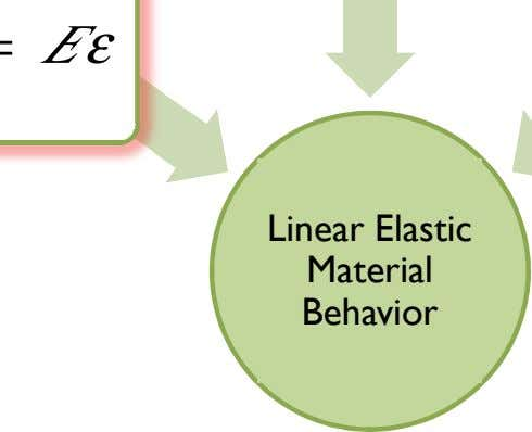 E ε Linear Elastic Material Behavior