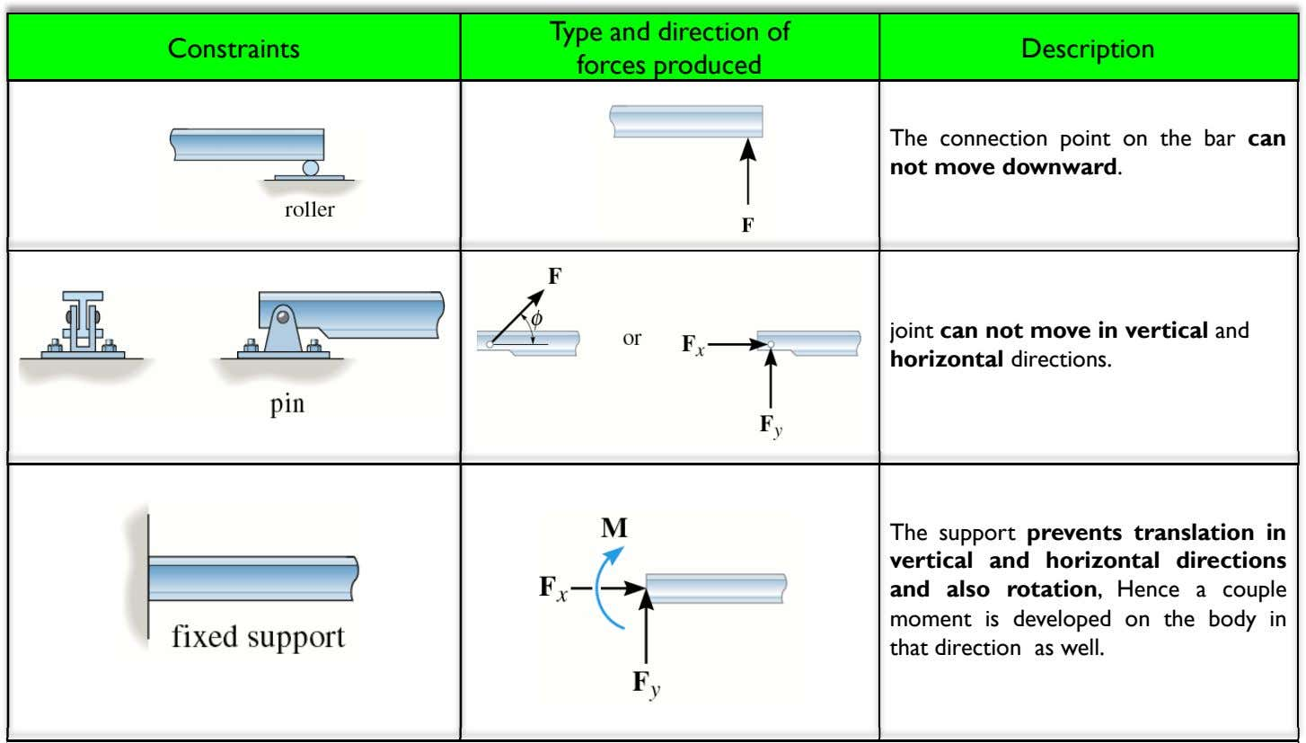 Constraints Type and direction of forces produced Description The connection point on the bar can