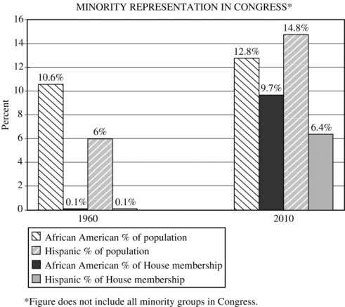 you identified inhibits minority representation in Congress. 3. The judicial branch is often assumed to be