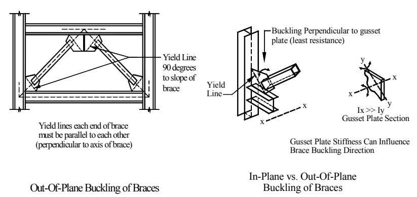 Buckling Perpendicular to gusset plate (least resistance) Yield Line 90 degrees to slope of brace