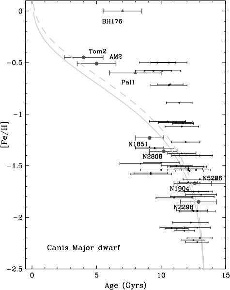 large Galactocentric radii, have been suggested as prime Fig. 2.—Age-metallicity relation for the Canis Major