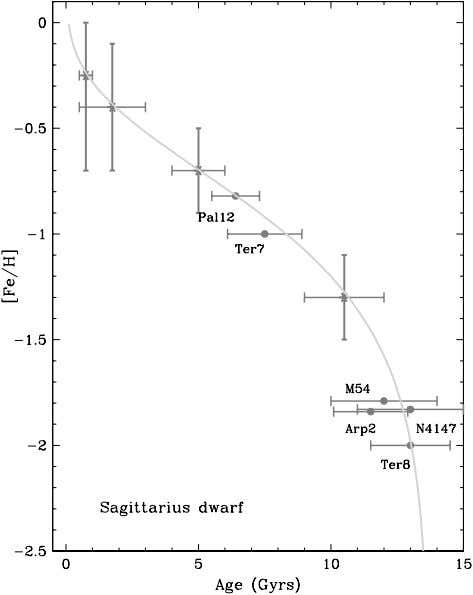 3396 FORBES, STRADER, & BRODIE Vol. 127 Fig. 1.—Age-metallicity relation for the Sagittarius dwarf galaxy showing