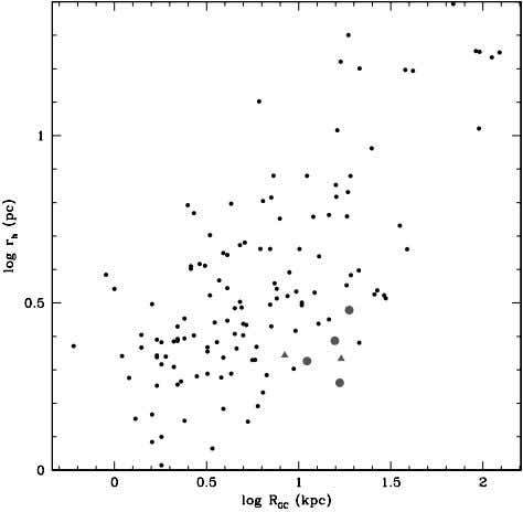 No. 6, 2004 CANIS MAJOR GLOBULAR CLUSTERS 3397 Fornax dwarf GCs, have [Fe/H] 1. This suggests