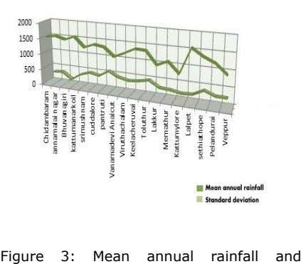 Figure 3: Mean annual rainfall and