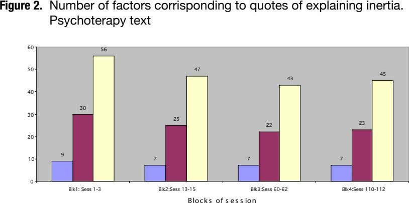 Figure 2. Number of factors corrisponding to quotes of explaining inertia. Psychoterapy text 60 56
