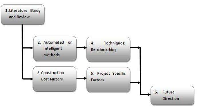 has been discussed in previous sections of this paper. Fig. 2 Flow illustrating the research methodology