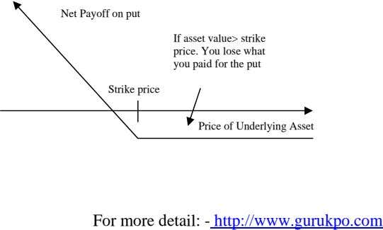 Net Payoff on put If asset value> strike price. You lose what you paid for