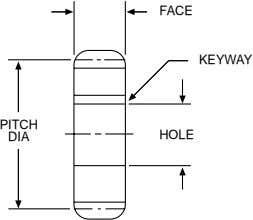 FACE KEYWAY PITCH DIA HOLE