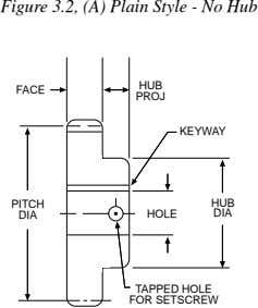 Figure 3.2, (A) Plain Style - No Hub HUB FACE PROJ KEYWAY PITCH HUB DIA