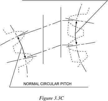 NORMAL CIRCULAR PITCH Figure 3.3C