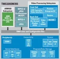 Video Processing Subsystem TMS320DM355 Front End ARM926 MPEG-4/ Preview CCD Controller Subsystem JPEG Histogram/3A Video Interface