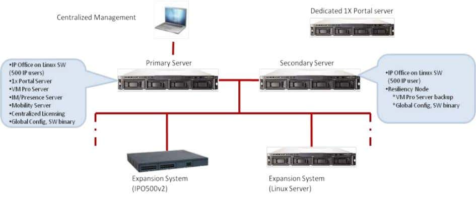 IP Office Release 8.1 Regional Applicability: All The Primary Server running the Avaya IP Office R8.1+