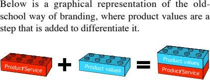 Below is a graphical representation of the old- school way of branding, where product values