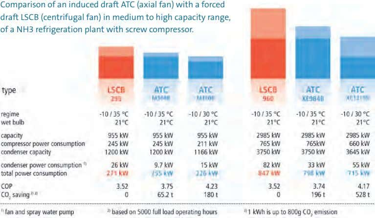 Comparison  of   an   induced  draft   ATC   (axial   fan)   with