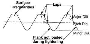 Surface Laps irregularities Major Dia Pitch Dia Minor Dia. Flank not loaded during tightening