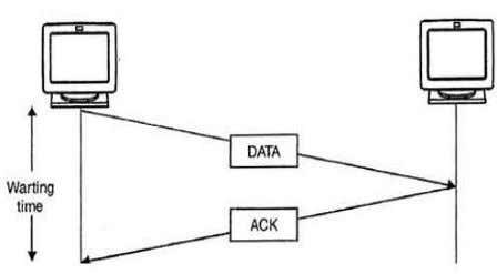  Deals with transmission errors (Regulating data flow) Write the mechanism of stop and wait protocol.