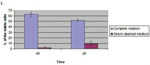 molecules necessary for the in vitro growth of cells (9). Figure 1. The percentage of viable