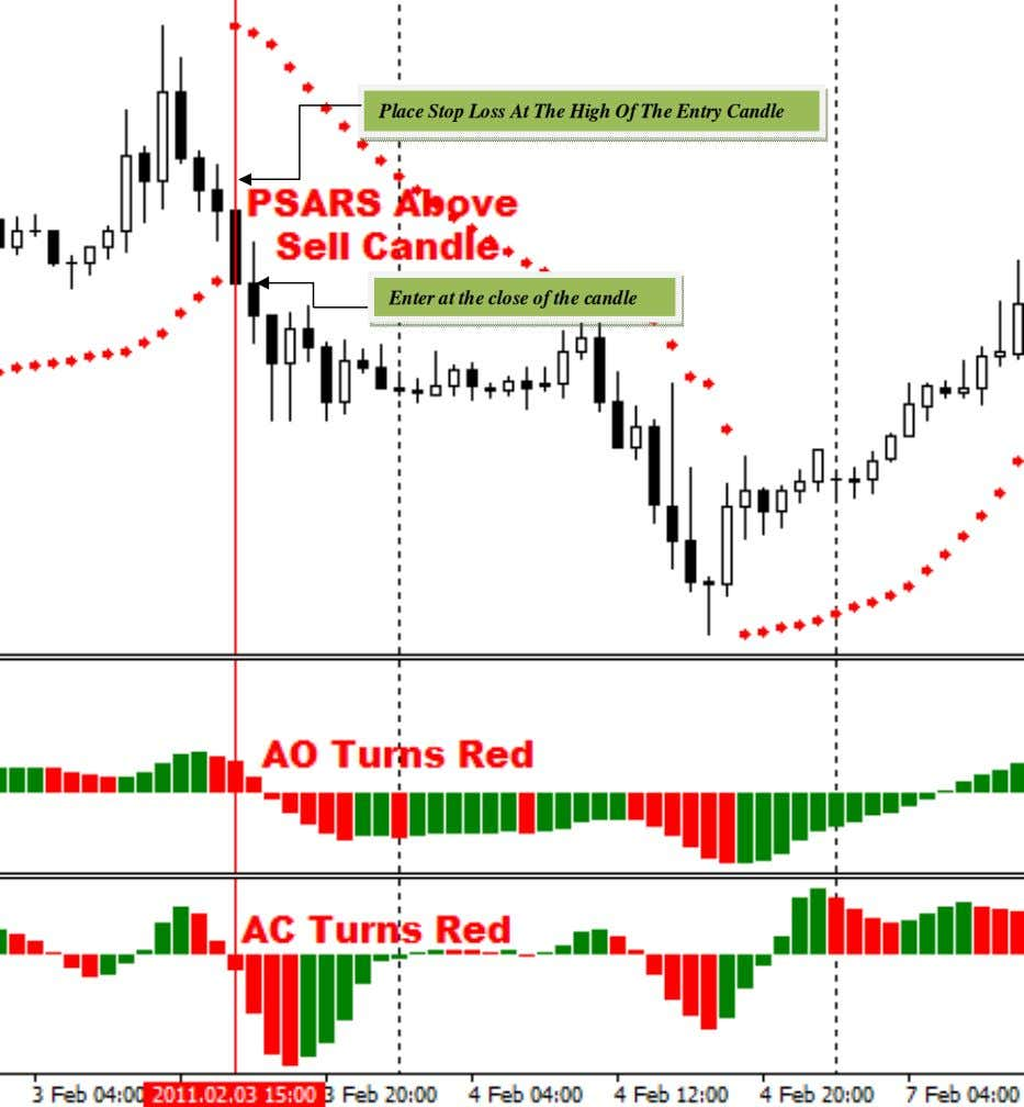 Place Stop Loss At The High Of The Entry Candle Enter at the close of