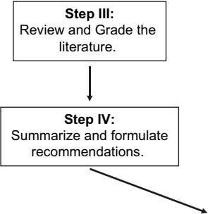 Step III: Review and Grade the literature. Step IV: Summarize and formulate recommendations.