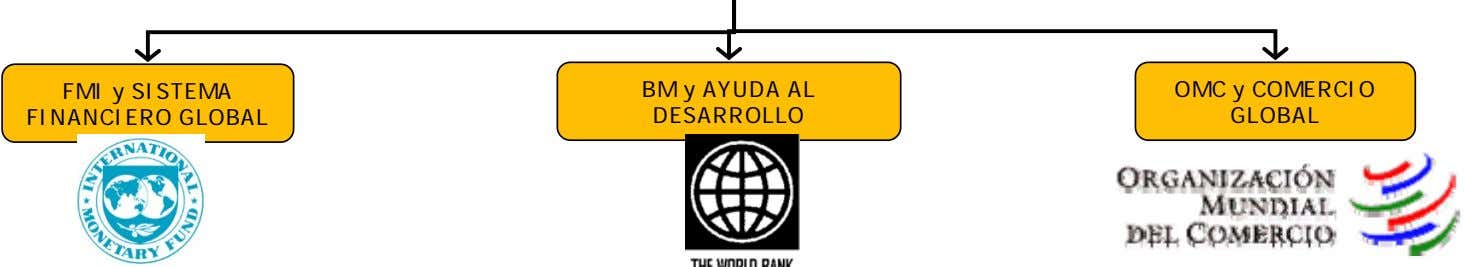 FMI y SISTEMA FINANCIERO GLOBAL BM y AYUDA AL DESARROLLO OMC y COMERCIO GLOBAL