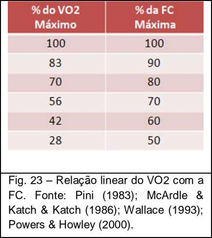 Fig. 23 – Relação linear do VO2 com a FC. Fonte: Pini (1983); McArdle & Katch