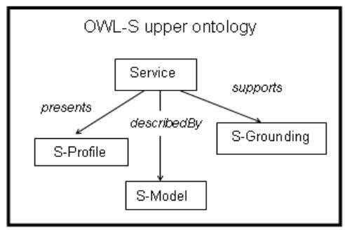 by a service Model and supports a service Grounding. FIG. 3 MAIN ELEMENTS IN THE OWL-S