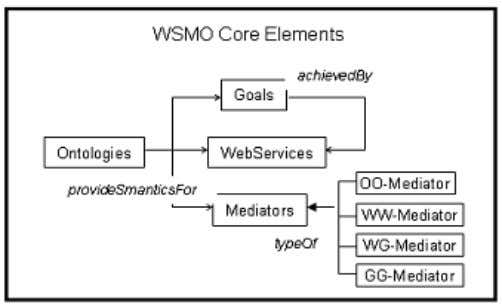 and formats, structures of messages and business logics. FIG. 4 MAIN ELEMENTS IN THE WSMO ONTOLOGY