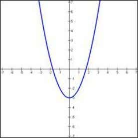 hyperbola, circle. Quadratic Function f(x) = x 2 - 3 Hyperbolic Function f(x) = 1/x (remember