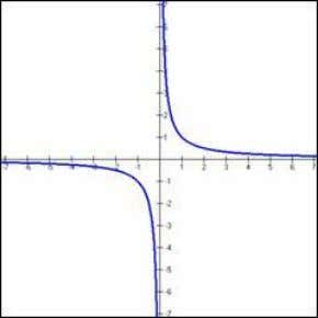 Hyperbolic Function f(x) = 1/x (remember 1/x = x - 1 ) Cubic Function f(x) =