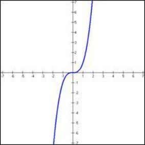 1/x (remember 1/x = x - 1 ) Cubic Function f(x) = x 3 Absolute Value
